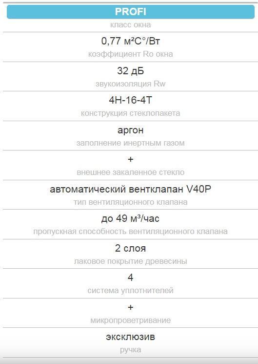 FTP-V-U3 proSky мансардные окна в Одессе характеристика