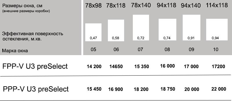мансардные окна с 2 поворотами створки Fakro цены